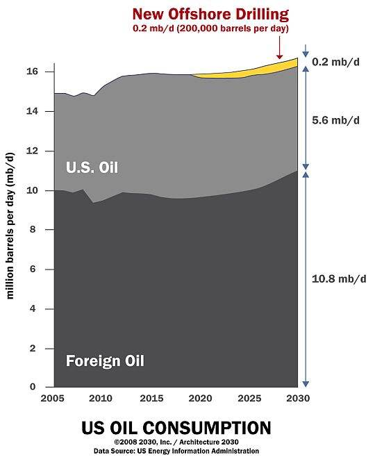 Oil Contributions From New Drilling