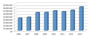 Financials Chart 4